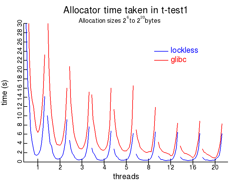 t-test1.c plot for Lockless and glibc allocators