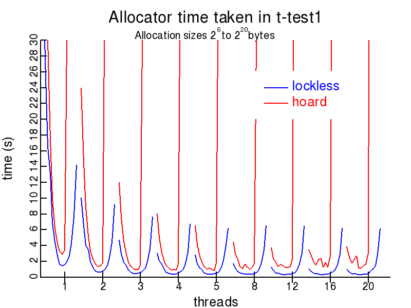 t-test1.c plot for Lockless and hoard allocators