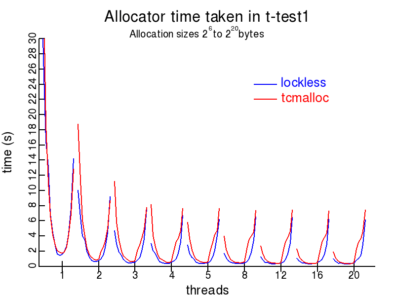t-test1.c plot for Lockless and tcmalloc allocators