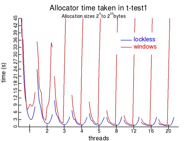 t-test1.c plot for Lockless and windows allocators
